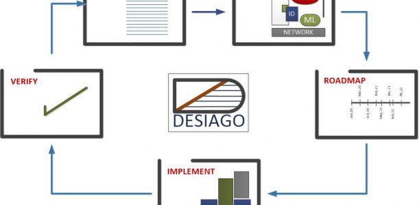 InProgress Research Inc. Launches DESIAGO